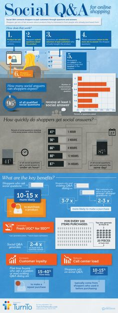 Social Q is an increasingly popular e-commerce site feature that allows shoppers to ask pre-purchase product-related questions, and get them answered by customers who have already purchased the product. Astonishingly 9 out of 10 questions posed get answered the same day.