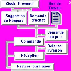 Logiciel gestion des achats - GMAO