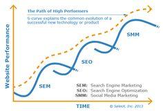 Internet Marketing, Social Media Marketing, Social Media Impact, Seo Sem, Essential Elements, Search Engine Marketing, Halloween Horror, Search Engine Optimization, Growing Your Business