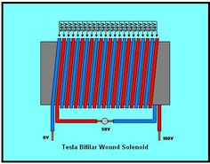 tesla bifilar coil magnet generator - Cerca con Google