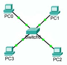Network- a structure linking computers together for the purpose of sharing resources like printers and files.