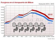 Comparativa de tráfico de pasajeros en el Aeropuerto de Bilbao 2014/2015