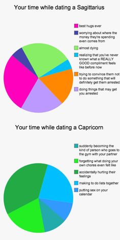How you spend your time in a relationship with all 12 signs. Aries, Taurus, Gemini, Cancer, Leo, Virgo, Libra, Scorpio, Sagittarius, Capricorn, Aquarius and Pisces Pretty much hit the mark.