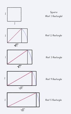 square root rectangles - Google Search