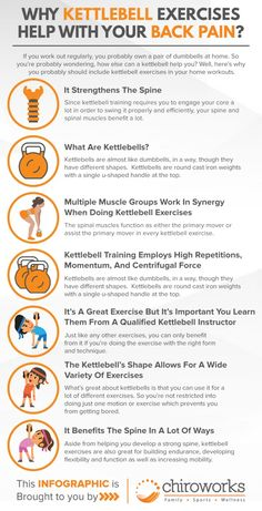 Why kettlebell exercises help with your back pain? Kettlebell Circuit, Kettlebell Training, Back Pain Exercises, Chiropractic, At Home Workouts, Crossfit, Core, Fitness, Chiropractic Wellness
