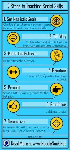 7 Steps to Teaching Social Skills to students with Autism and LIFE Skills Students- http://www.NoodleNook.Net