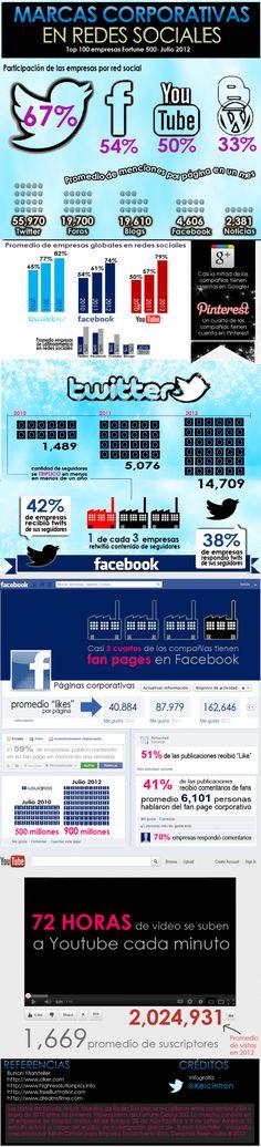 Marcas corporativas en Redes Sociales (Fortune 500) #Infografía