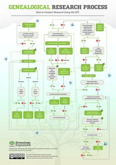 Genealogical Proof Standard - an amazing flow chart for how genealogy research SHOULD be done to create family trees with strong roots! Free Genealogy Sites, Genealogy Forms, Genealogy Chart, Genealogy Research, Family Genealogy, Free Genealogy Records, Genealogy Humor, Genealogy Organization, Organizing