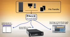 Security Risks of FTP and Benefits of Managed File Transfer #deep #web #search #engine, #hacker #news, #the #hacker #news, #kat #cr, #how #to #hack, #best #password #manager, #hack #facebook, #thn, #kickass #torrents, #latest #hacking #news, #tor #browser, #computer #security #breaches, #data #breach, #it #security #training, #android #hacking…