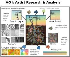 Interesting that this breaks down the parts of a tree. Gcse Art Sketchbook, Sketchbooks, Artist Research Page, Art Analysis, Art Doodle, Art Critique, Art Alevel, Ap Studio Art, Art Worksheets