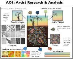 Interesting that this breaks down the parts of a tree. Gcse Art Sketchbook, Sketchbooks, Artist Research Page, Art Analysis, Art Doodle, Art Critique, Art Alevel, Ap Studio Art, Art Worksheets