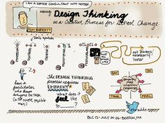 Visual facilitation of a design thinking talk. The mashup uses ThingLink https://www.thinglink.com/ to layer information on top of the base image. Students performing this activity could make their thinking visible.  Design Thinking: A creative process for school change | The Curious Creative
