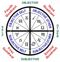 Learn Astrology, Astrology Chart, Astrology Zodiac, My Moon Sign, Moon Signs, Aries And Pisces, Aquarius, Astrology Numerology, All Zodiac Signs