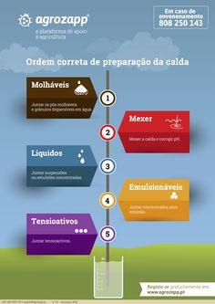 Fitofarmacêuticos - ordem correta de preparação da calda