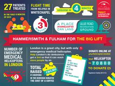 Campaign for London Air Ambulance's second helicopter