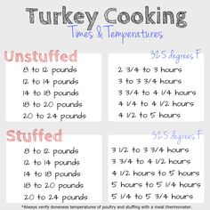 This guide is everything you need to know about turkey cooking times and temperatures! Be prepared for a perfect turkey this Thanksgiving!