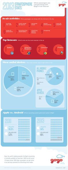 Infographic: Apple Devices Dominate the Skies