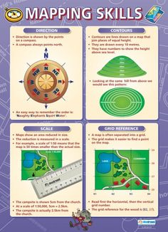 From our Geography poster range, the Mapping Skills Poster is a great educational resource that helps improve understanding and reinforce learning. Gcse Geography Revision, Physical Geography, Geography Lessons, World Geography, Geography Classroom, Teaching Geography, Middle School Geography, Social Studies Worksheets, Teaching Social Studies