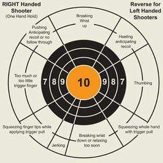 Target analysis tool for handgun shooting Find our speedloader now… Shooting Targets, Shooting Sports, Shooting Guns, Shooting Range, Olympic Shooting, Shooting Club, Survival Tips, Survival Skills, Survival Stuff