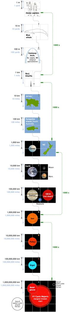 How many times bigger than man is the largest known star?