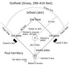 """Does your favorite player perform better in some stadiums than in others? In the """"How do Baseball Stadium Dimensions Affect Batting Statistics?"""" independent sports #science #math project, students look at home and away statistics to investigate the relationship between a stadium's dimensions and batting stats. [Source: Science Buddies; http://www.sciencebuddies.org/science-fair-projects/project_ideas/Math_p003.shtml?from=Pinterest; Image: Wikipedia] #STEM #scienceproject"""
