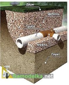 Правильный дренаж участка. Схемы и рекомендации Drainage Solutions, Water Tank, House Plans, Foundation, Construction, How To Plan, Architecture, Design, Dunk Tank
