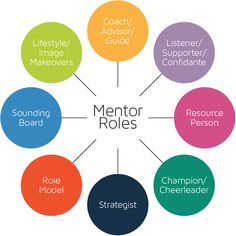 The Coaching and Mentoring Network - Signpost 2 Grow Leadership Workshop, Leadership Development, Professional Development, Mentor Program, Career Coach, How To Stay Motivated, Coaching Skills, Mind Maps, Arusha