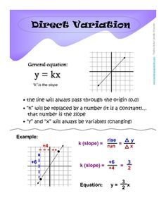 FREE: These four pages can be printed out as page-sized references/notes sheets or enlarged to poster size. This document contains summaries of linear equations, specifically direct variation, point-slope form, standard form, and slope-intercept form. 7th Grade Math Worksheets, Maths Algebra, Math Tutor, 8th Grade Math, Teaching Math, Teaching Ideas, Sat Math, Math 2, Math Poster