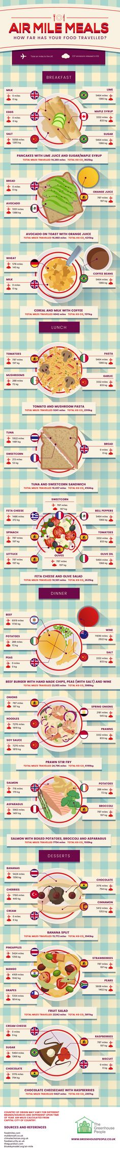 Air Mile Meals - How Far Has Your Food Travelled? #Infographic #Food #Travel