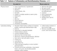 inflammatory vs. noninflammatory rheumatic disease based on physical examination and labs