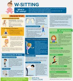 W Sitting Infographic North Shore Pediatric