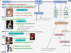 Historia para aburrir: ESQUEMAS DEL SIGLO XIX EN ESPAÑA