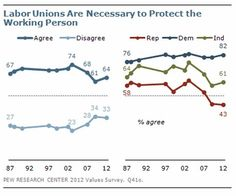 Labor Unions Are Necessary to Protect the Working Person | While it may not be surprising that more Democrats agree with this statement than Republicans or Independents, it may be surprising that the divergence in opinion appears to be growing along party lines.    [click on this image to find a short video and analysis of the ideology and false consciousness that is behind steady decline in unionization]