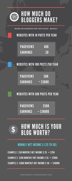 Learn all the statistics about blogging to understand if it is worth it your time. Blogging can be profitable if it is done properly. You can start a blog, run it for a few years and sell it for big dollars. Read how many pageviews you should have to get a good value from your blog.   #blogging #earnmoney #earnonline