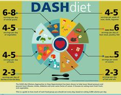 What Is the DASH Diet? Dash Diet And Weight Loss. What Is the DASH Diet? It is quite alarming that the number of people suffering from high blood pressure is increasing with each passing day. While high bl