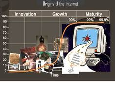 Sigmoid logistic curve and the evolution of the internet Evolution, Innovation, Alternative, Internet, The Originals