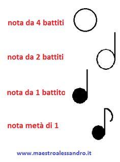 durata delle note senza frazioni