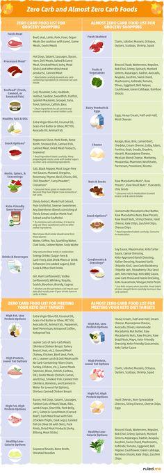Zero Carb Foods List For Keto Diet [Learn How To Eat Carb Free] - Düşük karbonhidrat yemekleri - Las recetas más prácticas y fáciles 0 Carb Foods, No Carb Food List, No Carb Diets, Food Lists, Diet Foods, Foods With No Carbohydrates, Carbohydrate Free Foods, High Carb Foods List, Meals With No Carbs