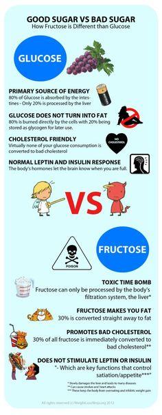 Good Sugar vs BadSugar - How Fructose is Different than Glucose.  Glucose = Good / Fructose = Bad!