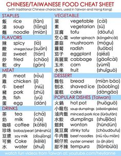 For anyone traveling to or living in China/ Taiwan. This cheat sheet literally changes everything. Very useful and convenient if you just need a few simple words to get around or use Mandarin Lessons, Learn Mandarin, Mandarin Food, Language Study, Language Quotes, German Language, Japanese Language, Spanish Language, Cheat Sheets