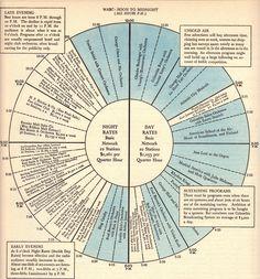 Vintage Infodesign [112]   Visualoop