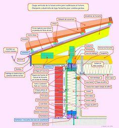 La Maison à Ossature Bois (MOB) Partie II : Ancrage – Détails des liaisons paroi / plancher / toiture Dans l'article précédent, les murs ont été érigés, les éléments qui les composent, ainsi que les angles, ont dû être assemblés entre eux. De même, les...