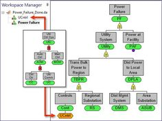 Fault Tree Analysis Software | Syncopation Software Investigations, Bar Chart, Software, Management, Study, Bar Graphs