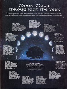 Moon  Magic Throughout the Year.  I am not sure of the origin of this chart, but it is quite fascinating.