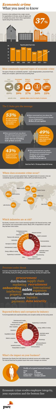 Global Economic Crime 2014 Survey: Fraud, Corruption and Cybercrime: PwC Forensic Services