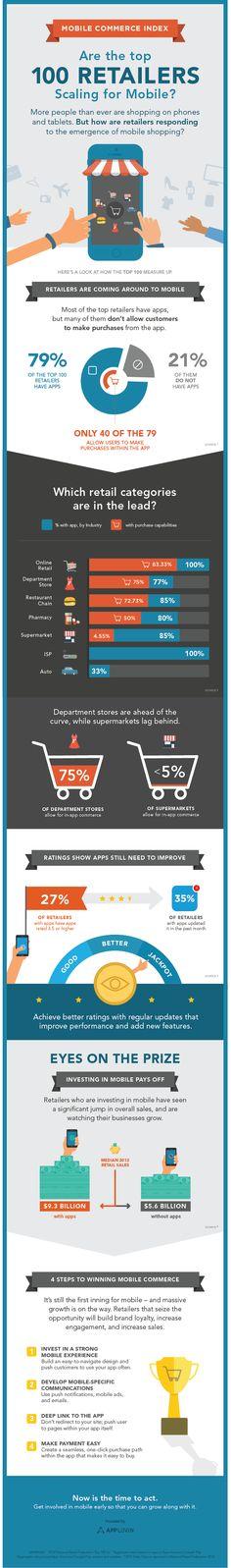 #Infographie Les 100 plus grands US retailers sont-ils sur #mobile ?
