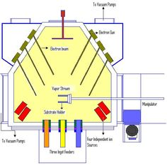 Diagram to show PVD (physical vapour deposition) process Physical Vapor Deposition, Basic Electrical Circuit, Engineering Technology, Physics, Physique, Physical Science