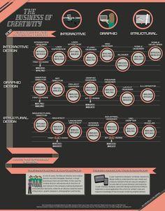 El negocio de la creatividad #infografia #infographic #design