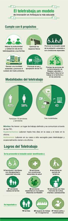 El teletrabajo, un modelo de innovación en Antioquia la más educada