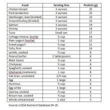 Nutrition Diva : Nutrition Diva's Protein Cheat Sheet :: Quick and Dirty Tips ™